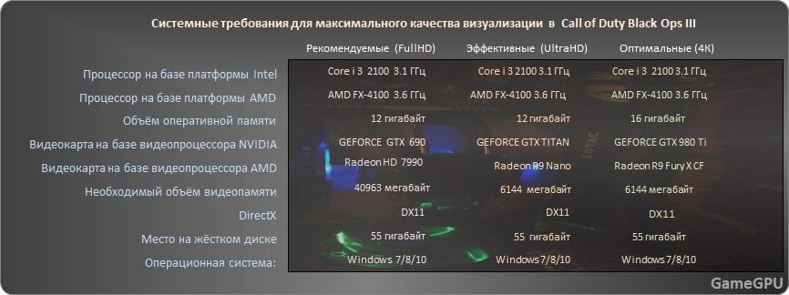 какие требования к процессору и озу у игры симс